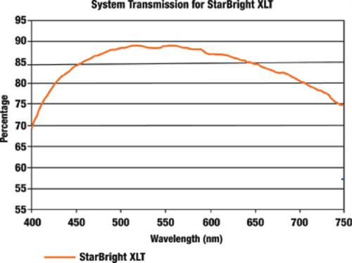 セレストロン ネクスター 2_System_Transmission_500x374