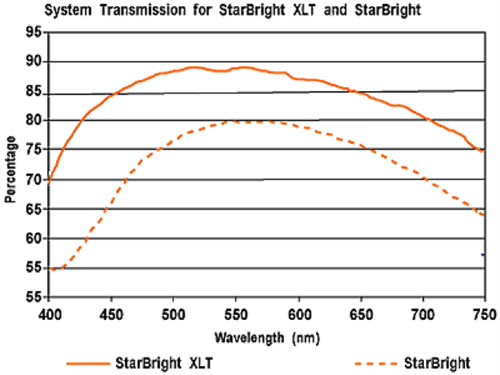 セレストロン 3_System_Transmission_500x375